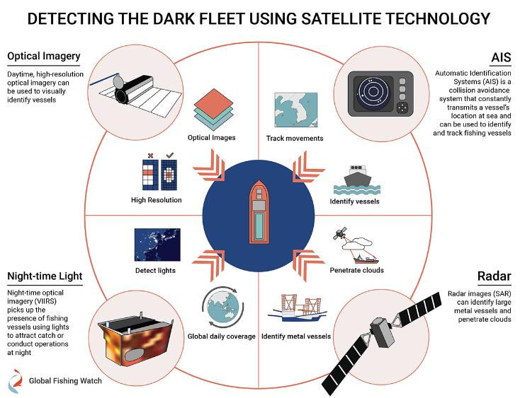 Infographic explaining the technology used to detect illegal fishing in North Korean waters