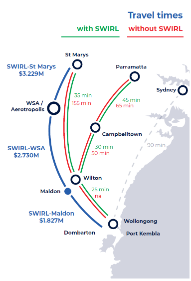 graphic showing difference in travel times with SWIRL